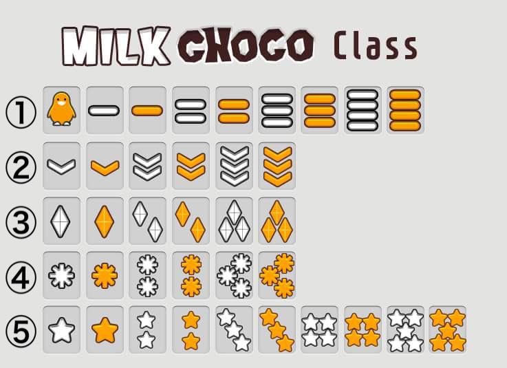 ミルクチョコオンラインの階級の順位
