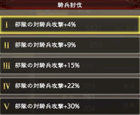 三国志覇道の技能レベル