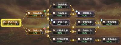 三国志覇道の専攻